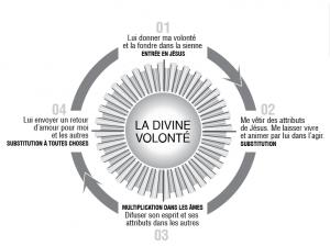 La Divine Volonté